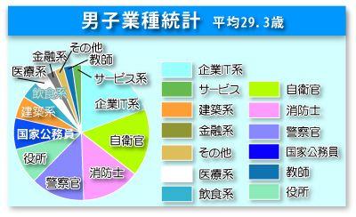 統計グラフ男子02