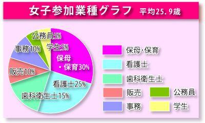 統計グラフ女性02