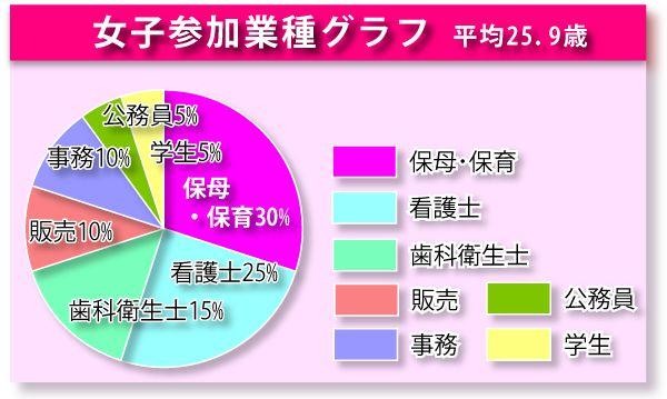 統計グラフ女性03