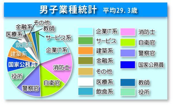 統計グラフ男子03