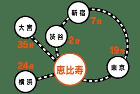 恵比寿アクセスMAP